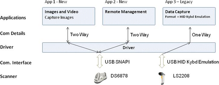 Symbol DS4308 драйвер под Linux