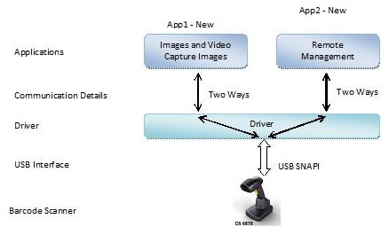 Scanner SDK for Linux - About - Zebra Technologies